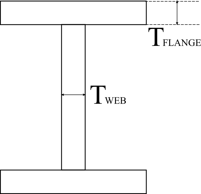 Dimensions of the I section of the cantilever beam