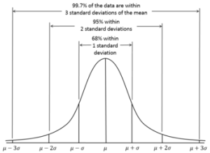 normal probability distribution of a variable